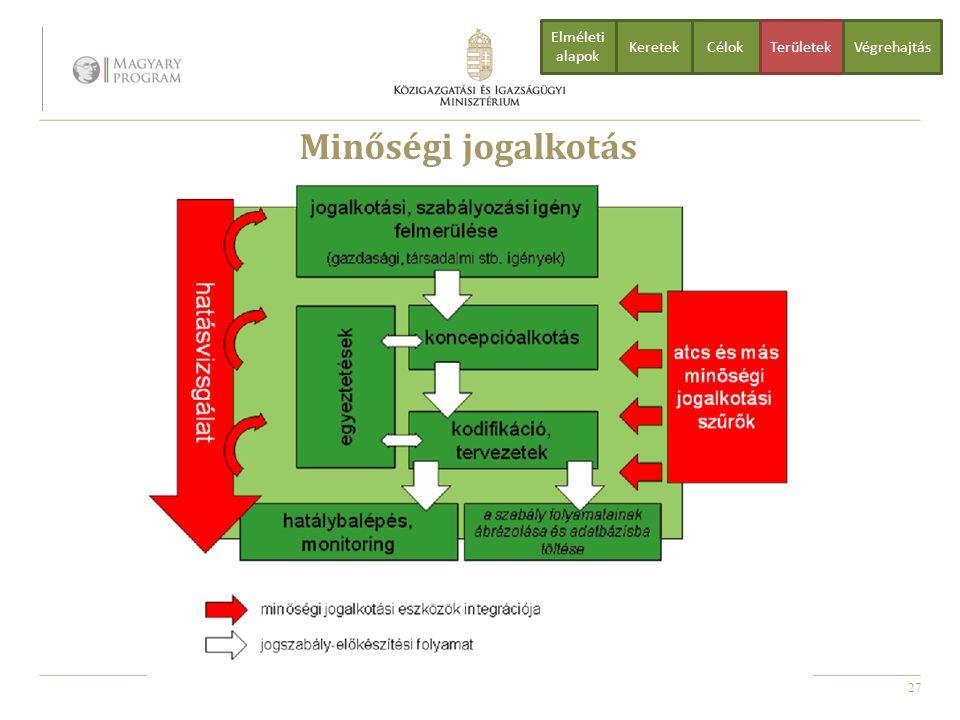 27 Minőségi jogalkotás CélokTerületekVégrehajtás Elméleti alapok Keretek