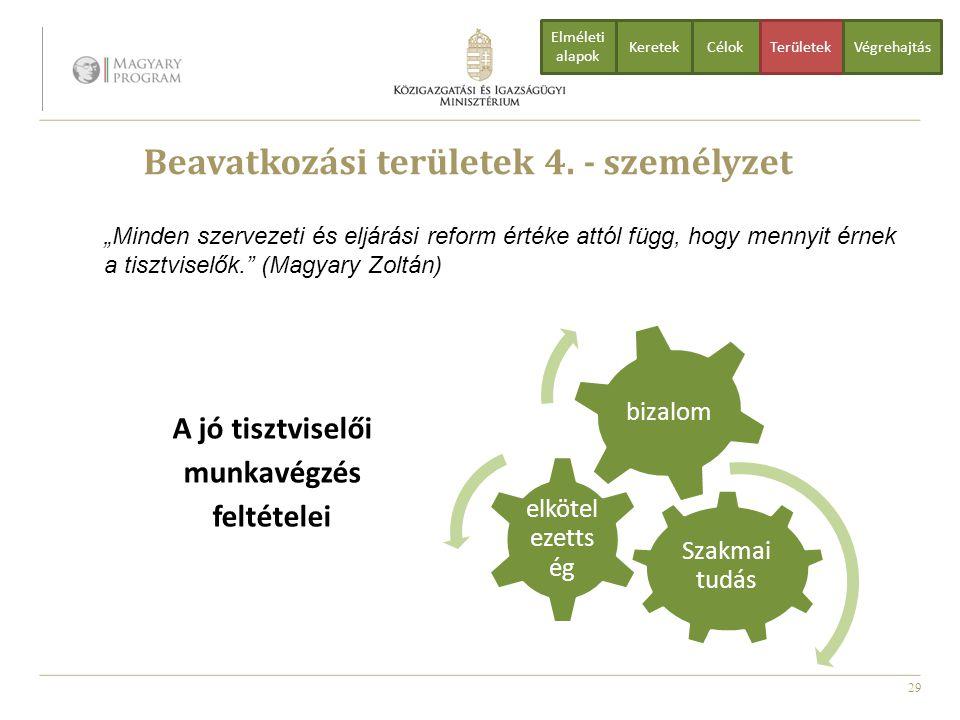 """29 Beavatkozási területek 4. - személyzet A jó tisztviselői munkavégzés feltételei """"Minden szervezeti és eljárási reform értéke attól függ, hogy menny"""