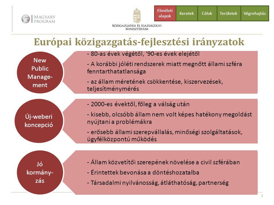 3 Európai közigazgatás-fejlesztési irányzatok CélokTerületekVégrehajtás Elméleti alapok Keretek - 80-as évek végétől, '90-es évek elejétől - A korábbi