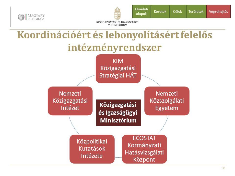 31 Koordinációért és lebonyolításért felelős intézményrendszer CélokTerületekVégrehajtás Elméleti alapok Keretek Közigazgatási és Igazságügyi Miniszté