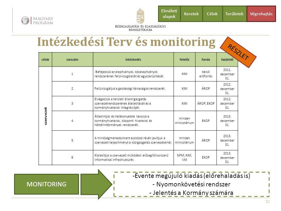 32 Intézkedési Terv és monitoring CélokTerületekVégrehajtás Elméleti alapok Keretek -Évente megújuló kiadás (előrehaladás is) - Nyomonkövetési rendsze