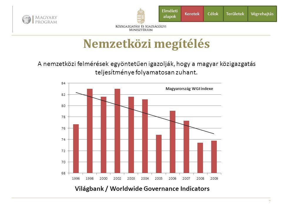 7 Világbank / Worldwide Governance Indicators Nemzetközi megítélés A nemzetközi felmérések egyöntetűen igazolják, hogy a magyar közigazgatás teljesítm