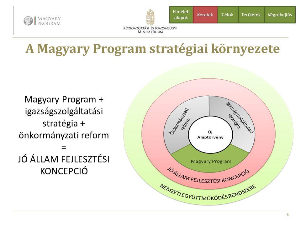 8 A Magyary Program stratégiai környezete CélokTerületekVégrehajtás Elméleti alapok Keretek Magyary Program + igazságszolgáltatási stratégia + önkormá