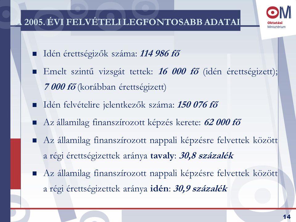 14 A 2005. ÉVI FELVÉTELI LEGFONTOSABB ADATAI n Idén érettségizők száma: 114 986 fő n Emelt szintű vizsgát tettek: 16 000 fő (idén érettségizett); 7 00