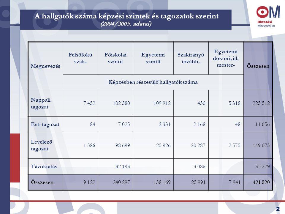 2 A hallgatók száma képzési szintek és tagozatok szerint (2004/2005. adatai) Megnevezés Felsőfokú szak- Főiskolai szintű Egyetemi szintű Szakirányú to