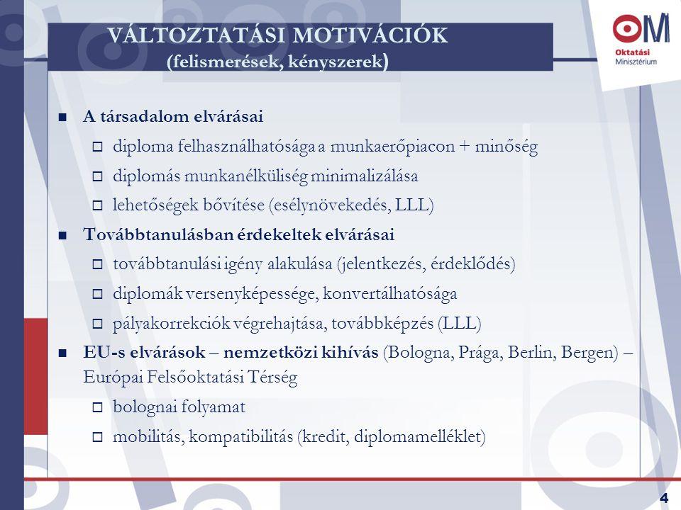 15 FELVÉTELIZŐK SZÁMÁNAK ALAKULÁSA 2002-2005