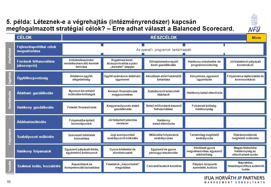 11 5. példa: Léteznek-e a végrehajtás (intézményrendszer) kapcsán megfogalmazott stratégiai célok? – Erre adhat választ a Balanced Scorecard. Fejleszt