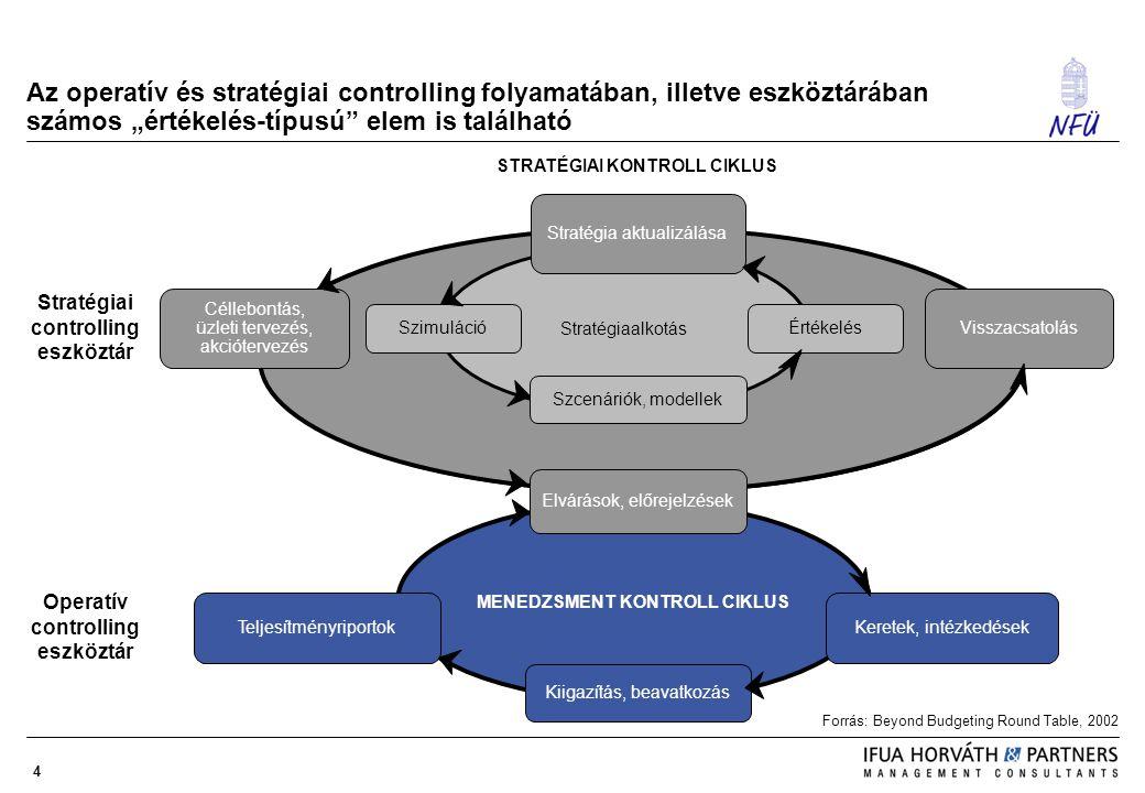 """4 Az operatív és stratégiai controlling folyamatában, illetve eszköztárában számos """"értékelés-típusú"""" elem is található Forrás: Beyond Budgeting Round"""