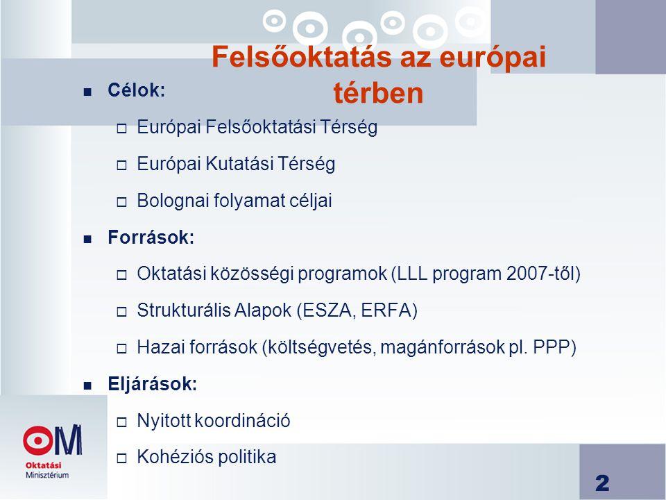 2 Felsőoktatás az európai térben n Célok:  Európai Felsőoktatási Térség  Európai Kutatási Térség  Bolognai folyamat céljai n Források:  Oktatási közösségi programok (LLL program 2007-től)  Strukturális Alapok (ESZA, ERFA)  Hazai források (költségvetés, magánforrások pl.