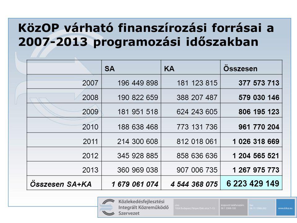 8 KözOP várható finanszírozási forrásai a 2007-2013 programozási időszakban SAKAÖsszesen 2007196 449 898181 123 815377 573 713 2008190 822 659388 207