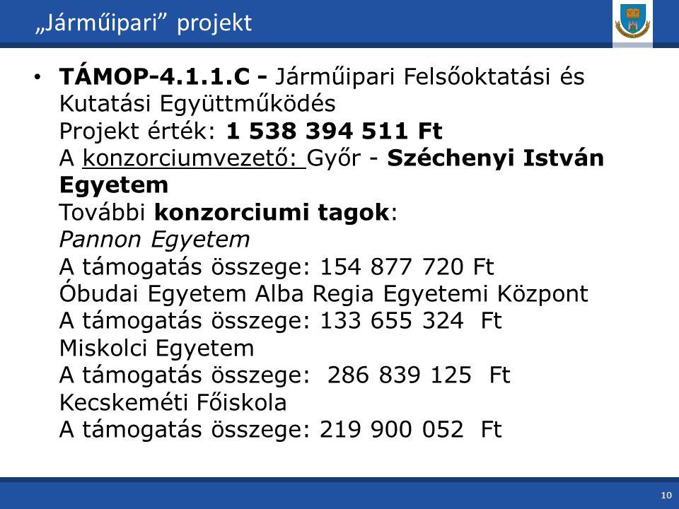 """TÁMOP-4.1.1.C - Járműipari Felsőoktatási és Kutatási Együttműködés Projekt érték: 1 538 394 511 Ft A konzorciumvezető: Győr - Széchenyi István Egyetem További konzorciumi tagok: Pannon Egyetem A támogatás összege: 154 877 720 Ft Óbudai Egyetem Alba Regia Egyetemi Központ A támogatás összege: 133 655 324 Ft Miskolci Egyetem A támogatás összege: 286 839 125 Ft Kecskeméti Főiskola A támogatás összege: 219 900 052 Ft """"Járműipari projekt 10"""