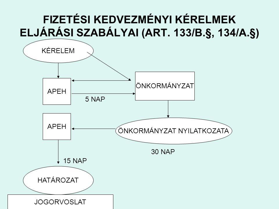 FIZETÉSI KEDVEZMÉNYI KÉRELMEK ELJÁRÁSI SZABÁLYAI (ART.