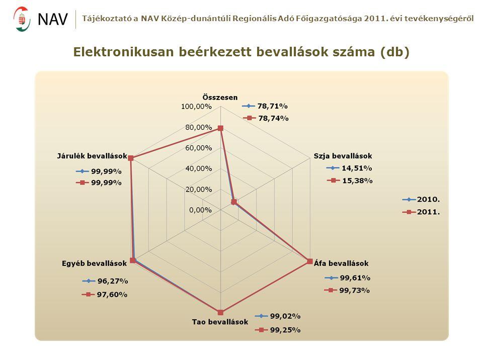 Elektronikusan beérkezett bevallások száma (db) Tájékoztató a NAV Közép-dunántúli Regionális Adó Főigazgatósága 2011. évi tevékenységéről