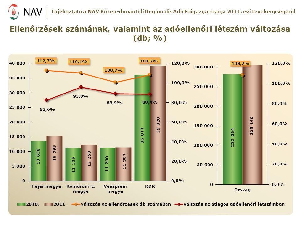 Ellenőrzések számának, valamint az adóellenőri létszám változása (db; %) Tájékoztató a NAV Közép-dunántúli Regionális Adó Főigazgatósága 2011. évi tev
