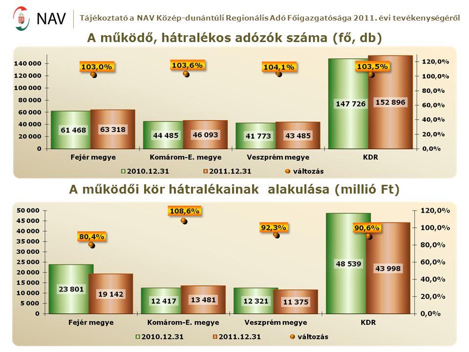 A működő, hátralékos adózók száma (fő, db) A működői kör hátralékainak alakulása (millió Ft) Tájékoztató a NAV Közép-dunántúli Regionális Adó Főigazga