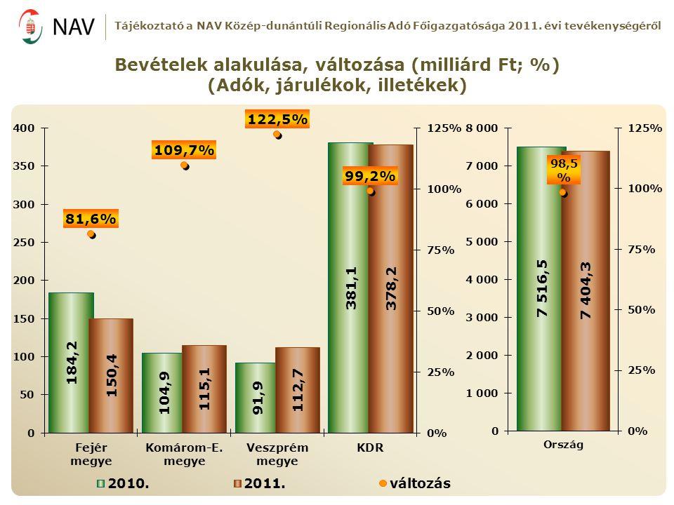 Bevételek alakulása, változása (milliárd Ft; %) (Adók, járulékok, illetékek) Tájékoztató a NAV Közép-dunántúli Regionális Adó Főigazgatósága 2011. évi