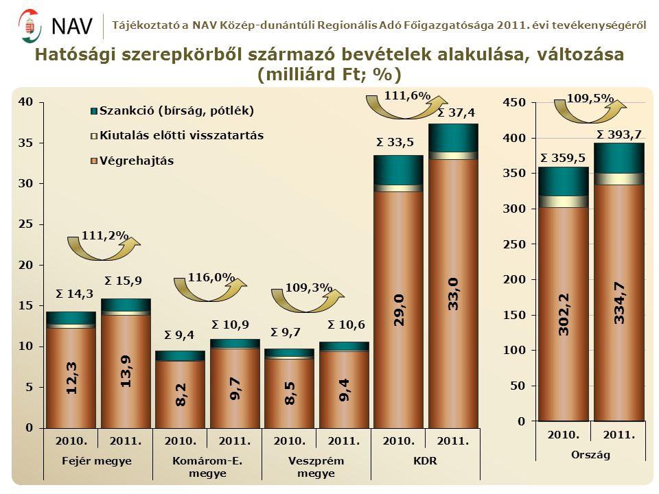 Hatósági szerepkörből származó bevételek alakulása, változása (milliárd Ft; %) 116,0% 111,2% 109,3% 111,6 % Σ 14,3 Σ 15,9 Σ 9,4 Σ 10,9 Σ 9,7 Σ 10,6 Σ