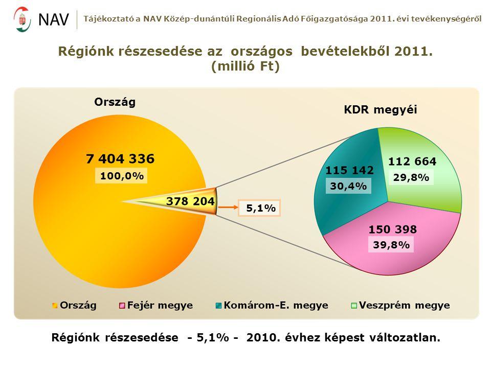 KDR megyéi Ország Régiónk részesedése - 5,1% - 2010. évhez képest változatlan. Régiónk részesedése az országos bevételekből 2011. (millió Ft) 100,0% 5