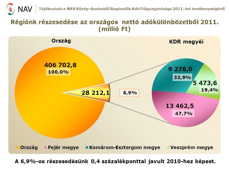 Régiónk részesedése az országos nettó adókülönbözetből 2011. (millió Ft) KDR megyéi Ország A 6,9%-os részesedésünk 0,4 százalékponttal javult 2010-hez