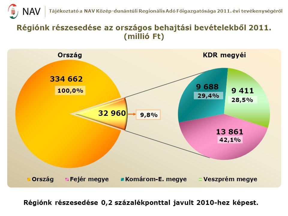Régiónk részesedése az országos behajtási bevételekből 2011. (millió Ft) 42,1% 28,5% 29,4% KDR megyéiOrszág Régiónk részesedése 0,2 százalékponttal ja