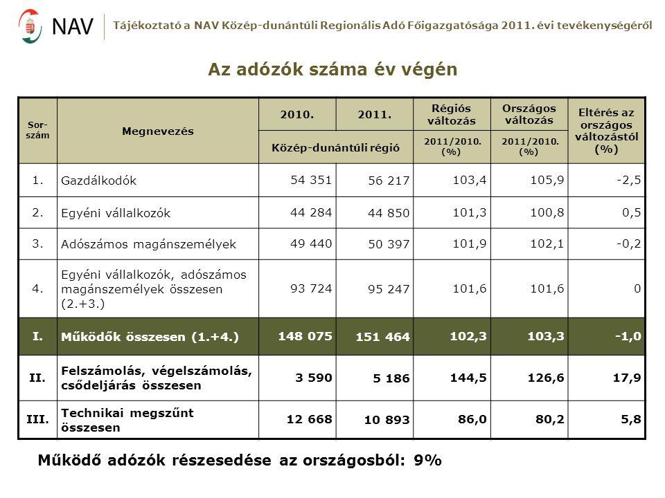 Az adózók száma év végén Sor- szám Megnevezés 2010.2011. Régiós változás Országos változás Eltérés az országos változástól (%) Közép-dunántúli régió 2