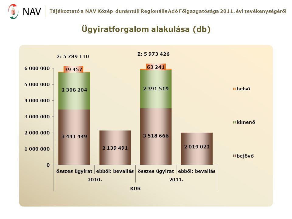 Ügyiratforgalom alakulása (db) Tájékoztató a NAV Közép-dunántúli Regionális Adó Főigazgatósága 2011. évi tevékenységéről Σ: 5 789 110 Σ: 5 973 426