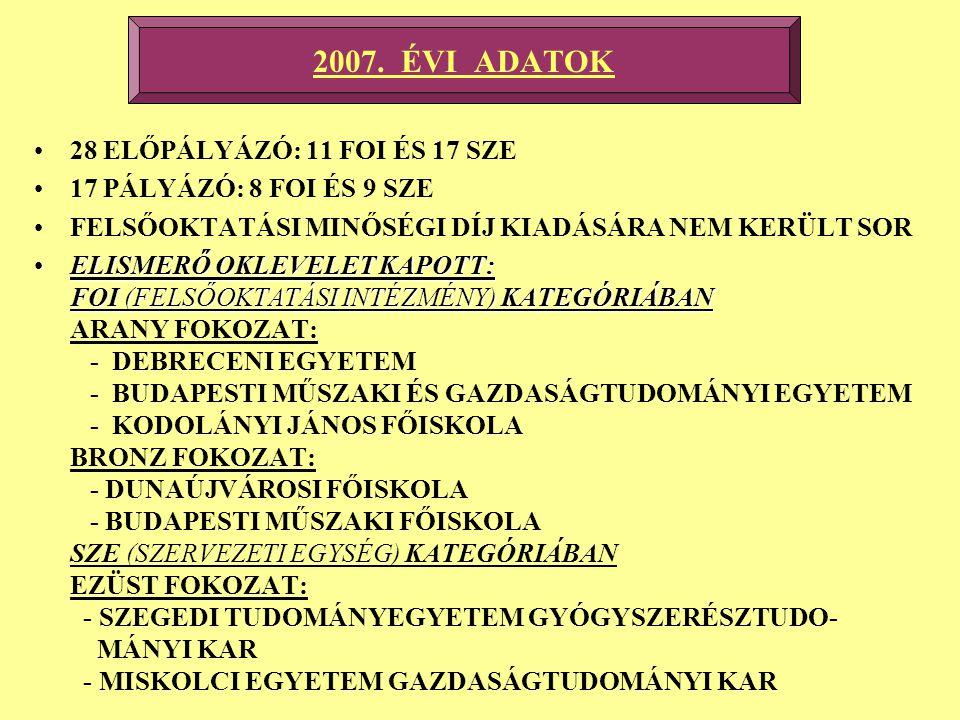 2007. ÉVI ADATOK 28 ELŐPÁLYÁZÓ: 11 FOI ÉS 17 SZE 17 PÁLYÁZÓ: 8 FOI ÉS 9 SZE FELSŐOKTATÁSI MINŐSÉGI DÍJ KIADÁSÁRA NEM KERÜLT SOR ELISMERŐ OKLEVELET KAP
