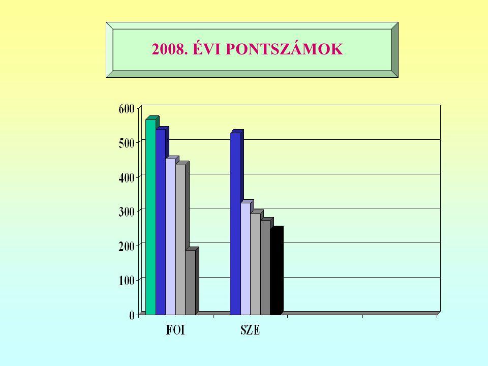 2008. ÉVI PONTSZÁMOK