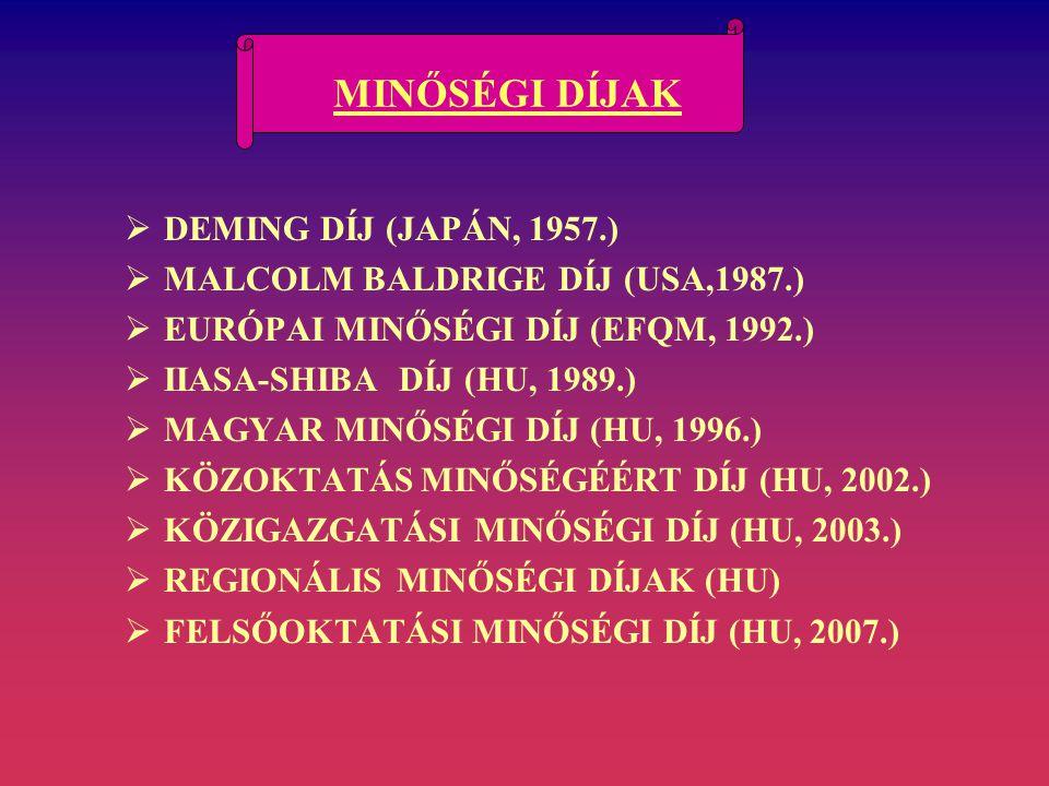 MINŐSÉGI DÍJAK  DEMING DÍJ (JAPÁN, 1957.)  MALCOLM BALDRIGE DÍJ (USA,1987.)  EURÓPAI MINŐSÉGI DÍJ (EFQM, 1992.)  IIASA-SHIBA DÍJ (HU, 1989.)  MAGYAR MINŐSÉGI DÍJ (HU, 1996.)  KÖZOKTATÁS MINŐSÉGÉÉRT DÍJ (HU, 2002.)  KÖZIGAZGATÁSI MINŐSÉGI DÍJ (HU, 2003.)  REGIONÁLIS MINŐSÉGI DÍJAK (HU)  FELSŐOKTATÁSI MINŐSÉGI DÍJ (HU, 2007.)