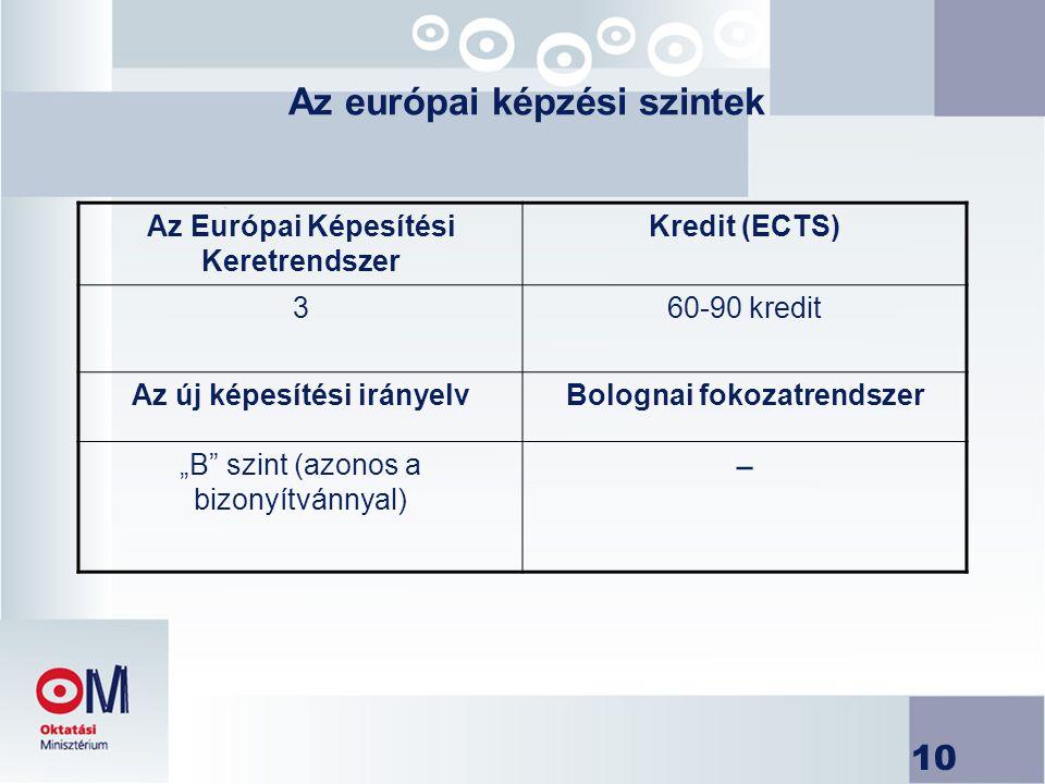 """10 Az európai képzési szintek Az Európai Képesítési Keretrendszer Kredit (ECTS) 360-90 kredit Az új képesítési irányelvBolognai fokozatrendszer """"B szint (azonos a bizonyítvánnyal) −"""