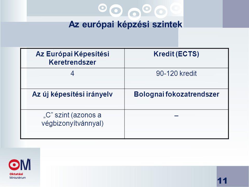 """11 Az európai képzési szintek Az Európai Képesítési Keretrendszer Kredit (ECTS) 490-120 kredit Az új képesítési irányelvBolognai fokozatrendszer """"C szint (azonos a végbizonyítvánnyal) −"""