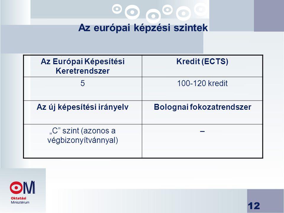 """12 Az európai képzési szintek Az Európai Képesítési Keretrendszer Kredit (ECTS) 5100-120 kredit Az új képesítési irányelvBolognai fokozatrendszer """"C szint (azonos a végbizonyítvánnyal) −"""