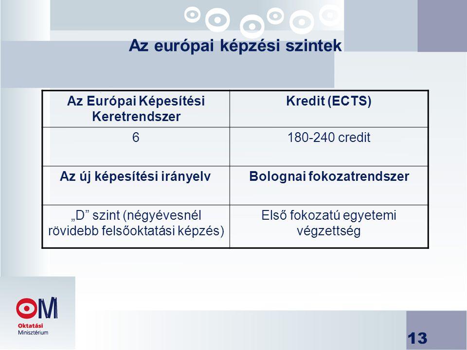 """13 Az európai képzési szintek Az Európai Képesítési Keretrendszer Kredit (ECTS) 6180-240 credit Az új képesítési irányelvBolognai fokozatrendszer """"D szint (négyévesnél rövidebb felsőoktatási képzés) Első fokozatú egyetemi végzettség"""