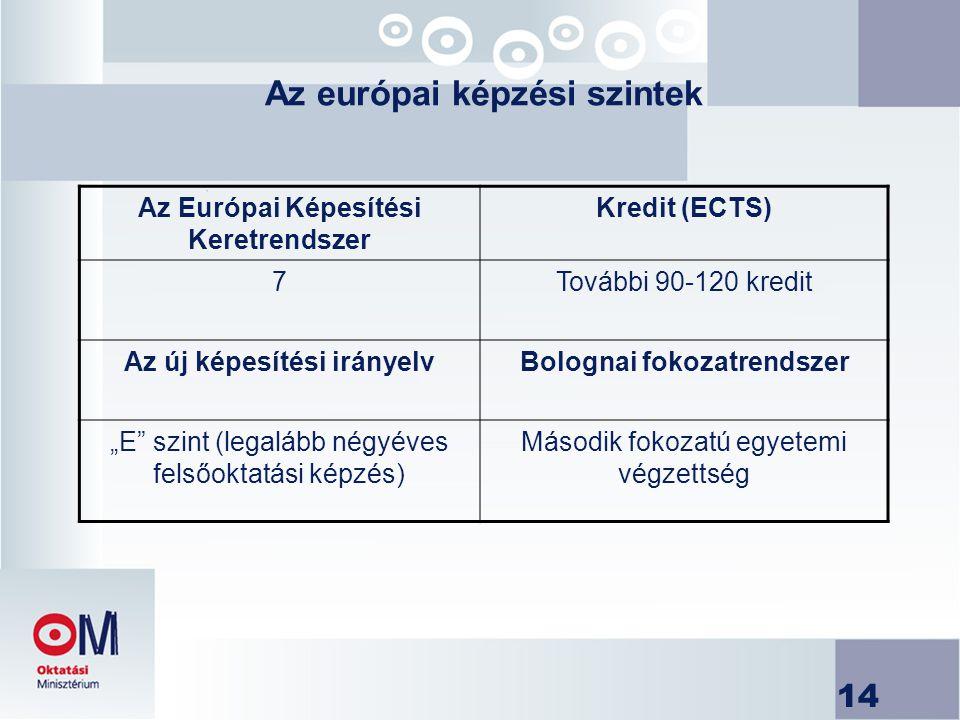 """14 Az európai képzési szintek Az Európai Képesítési Keretrendszer Kredit (ECTS) 7További 90-120 kredit Az új képesítési irányelvBolognai fokozatrendszer """"E szint (legalább négyéves felsőoktatási képzés) Második fokozatú egyetemi végzettség"""