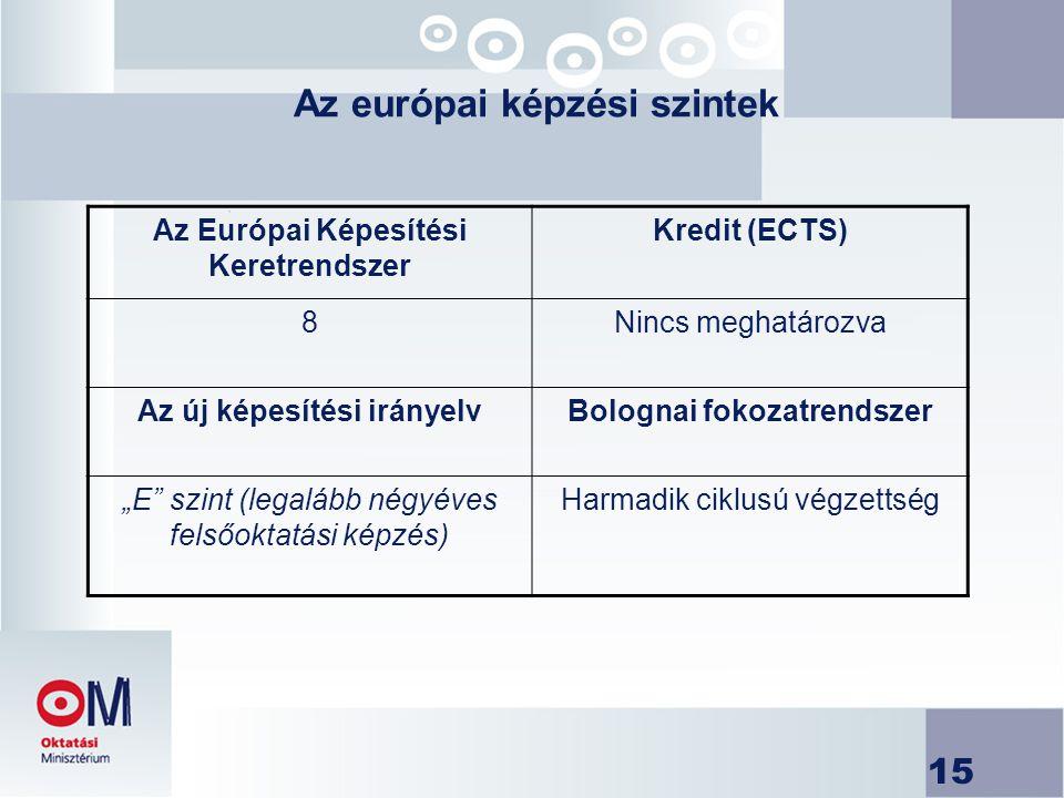 """15 Az európai képzési szintek Az Európai Képesítési Keretrendszer Kredit (ECTS) 8Nincs meghatározva Az új képesítési irányelvBolognai fokozatrendszer """"E szint (legalább négyéves felsőoktatási képzés) Harmadik ciklusú végzettség"""