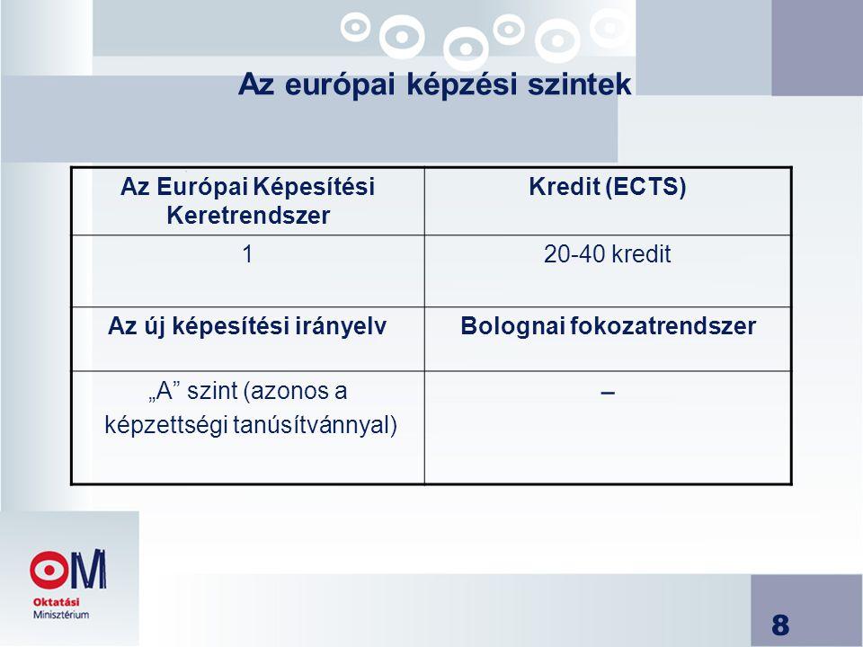 """8 Az európai képzési szintek Az Európai Képesítési Keretrendszer Kredit (ECTS) 120-40 kredit Az új képesítési irányelvBolognai fokozatrendszer """"A szint (azonos a képzettségi tanúsítvánnyal) −"""