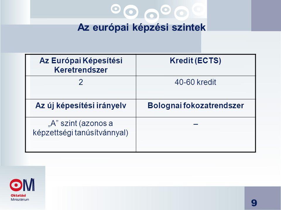 """9 Az európai képzési szintek Az Európai Képesítési Keretrendszer Kredit (ECTS) 240-60 kredit Az új képesítési irányelvBolognai fokozatrendszer """"A szint (azonos a képzettségi tanúsítvánnyal) −"""