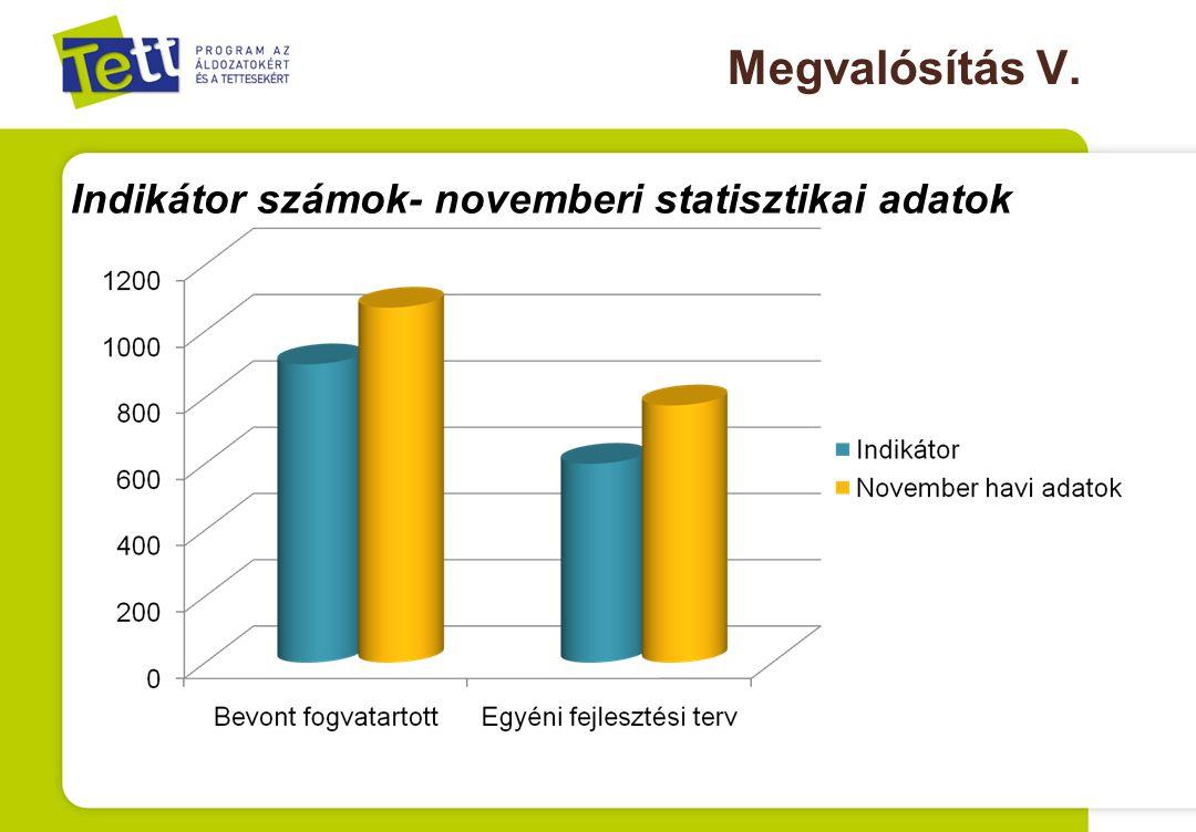 Megvalósítás V. Indikátor számok- novemberi statisztikai adatok