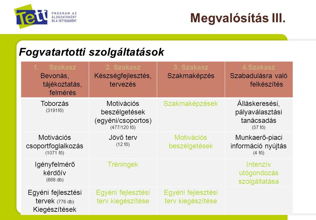 Megvalósítás III. Fogvatartotti szolgáltatások 1.Szakasz Bevonás, tájékoztatás, felmérés 2.
