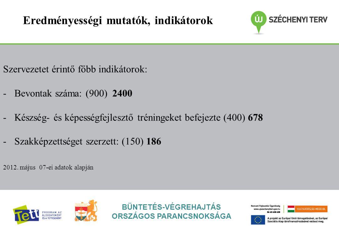 BÜNTETÉS-VÉGREHAJTÁS ORSZÁGOS PARANCSNOKSÁGA Eredményességi mutatók, indikátorok Szervezetet érintő főbb indikátorok: -Bevontak száma: (900) 2400 -Készség- és képességfejlesztő tréningeket befejezte (400) 678 -Szakképzettséget szerzett: (150) 186 2012.