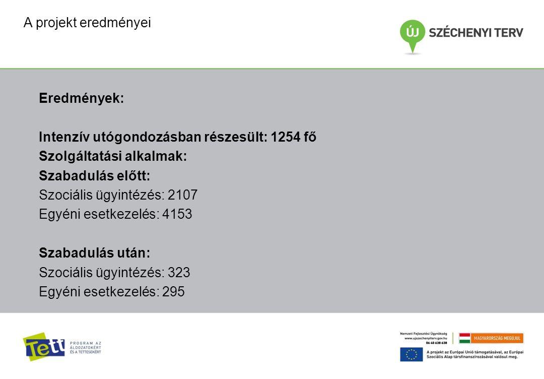 Eredmények: Intenzív utógondozásban részesült: 1254 fő Szolgáltatási alkalmak: Szabadulás előtt: Szociális ügyintézés: 2107 Egyéni esetkezelés: 4153 Szabadulás után: Szociális ügyintézés: 323 Egyéni esetkezelés: 295 A projekt eredményei