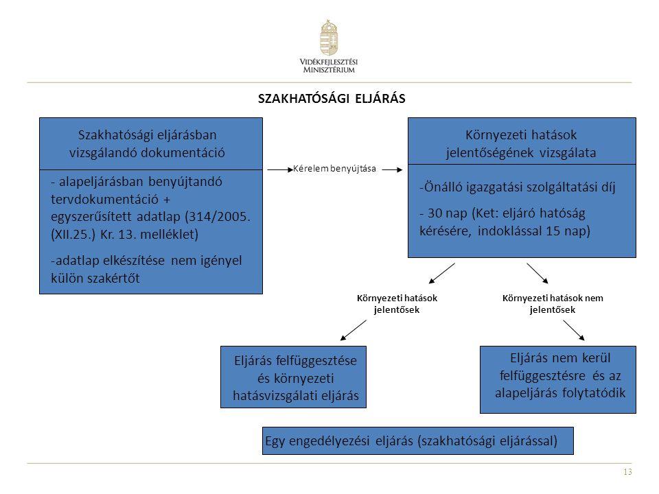 13 - alapeljárásban benyújtandó tervdokumentáció + egyszerűsített adatlap (314/2005. (XII.25.) Kr. 13. melléklet) -adatlap elkészítése nem igényel kül