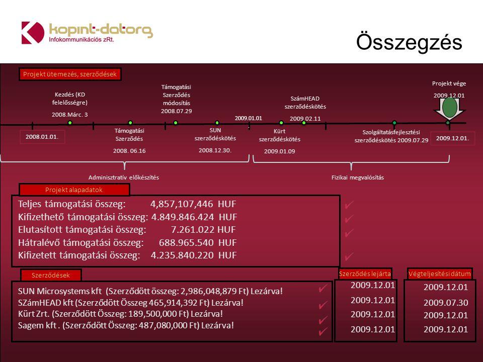 Támogatási Szerződés 2008. 06.16 Támogatási Szerződés módosítás 2008.07.29 SUN szerződéskötés 2008.12.30. Kezdés (KD felelősségre) 2008.Márc. 3 Projek
