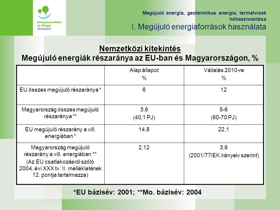 Alap állapot % Vállalás 2010-re % EU összes megújuló részaránya *612 Magyarország összes megújuló részaránya ** 3,6 (40,1 PJ) 5-6 (60-70 PJ) EU megúju