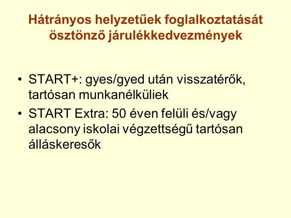 Hátrányos helyzetűek foglalkoztatását ösztönző járulékkedvezmények START+: gyes/gyed után visszatérők, tartósan munkanélküliek START Extra: 50 éven fe