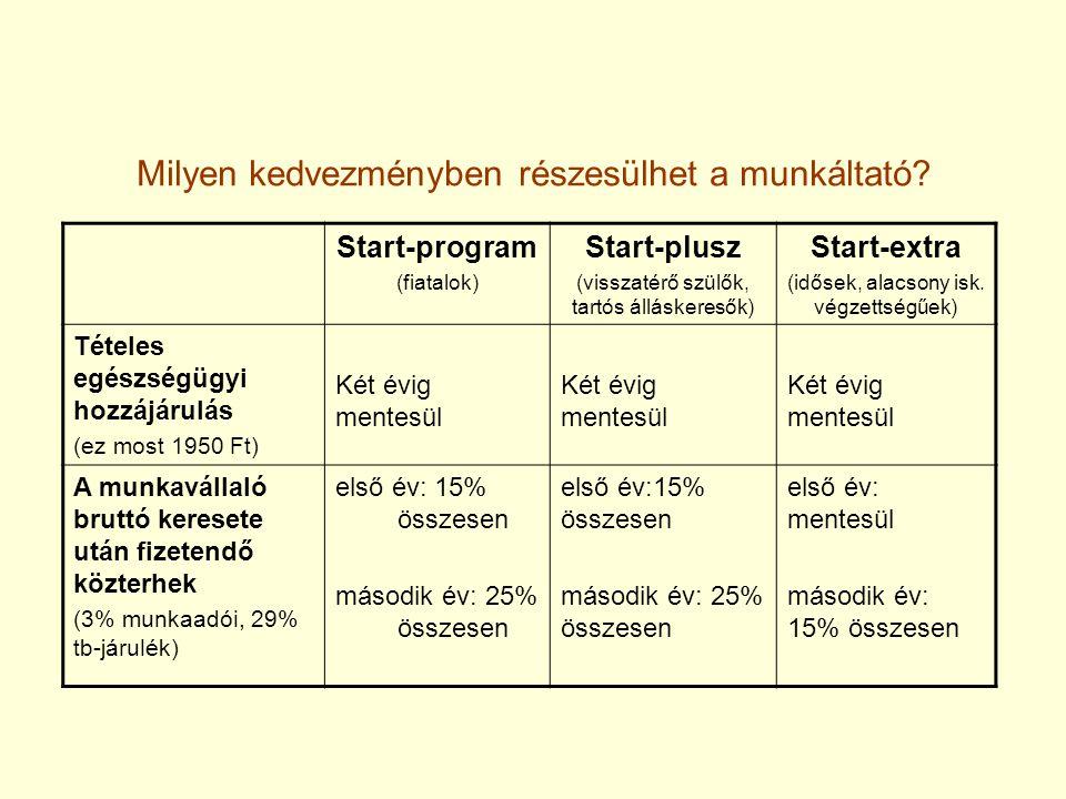 Milyen kedvezményben részesülhet a munkáltató? Start-program (fiatalok) Start-plusz (visszatérő szülők, tartós álláskeresők) Start-extra (idősek, alac