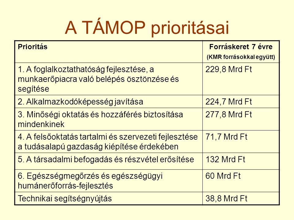 A TÁMOP prioritásai PrioritásForráskeret 7 évre (KMR forrásokkal együtt) 1. A foglalkoztathatóság fejlesztése, a munkaerőpiacra való belépés ösztönzés