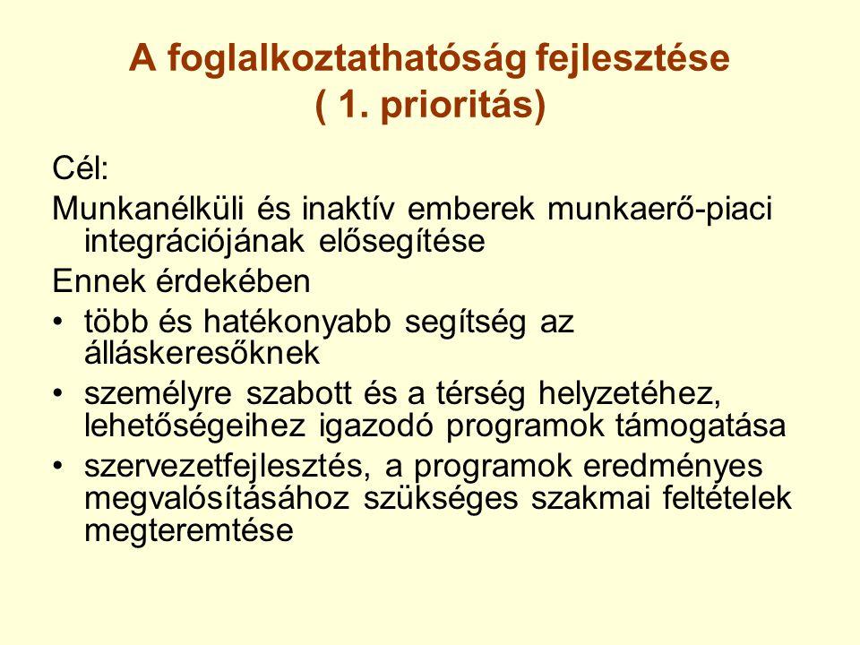 A foglalkoztathatóság fejlesztése ( 1. prioritás) Cél: Munkanélküli és inaktív emberek munkaerő-piaci integrációjának elősegítése Ennek érdekében több