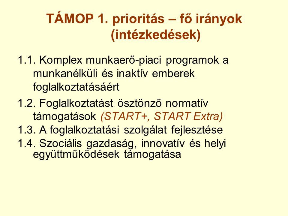 TÁMOP 1. prioritás – fő irányok (intézkedések) 1.1. Komplex munkaerő-piaci programok a munkanélküli és inaktív emberek foglalkoztatásáért 1.2. Foglalk