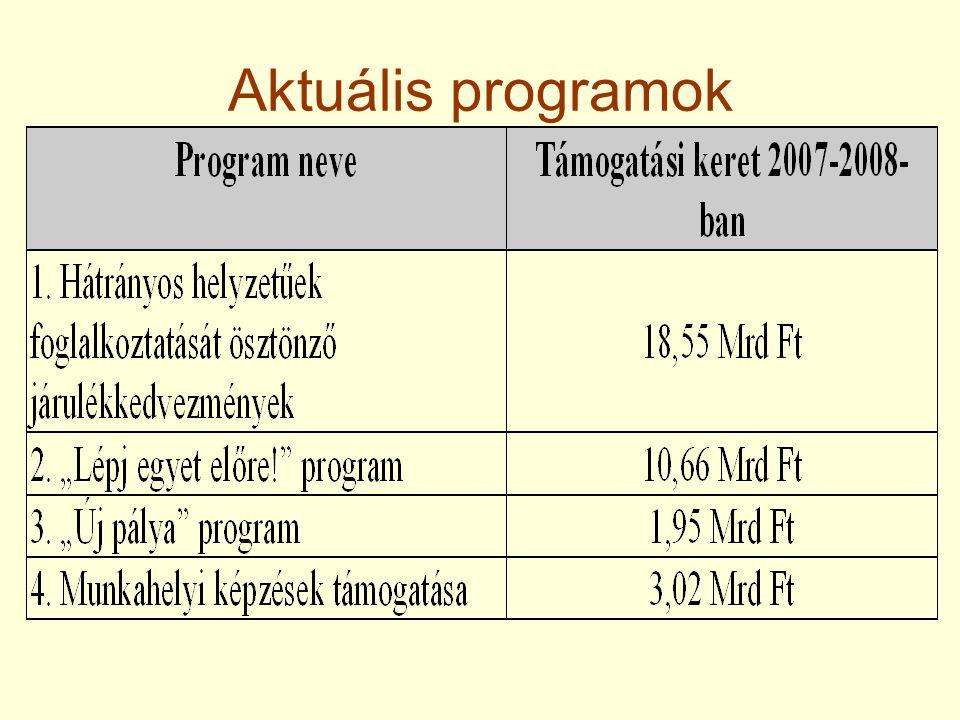 Aktuális programok